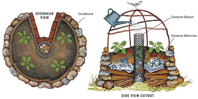 Keyhole Gardening